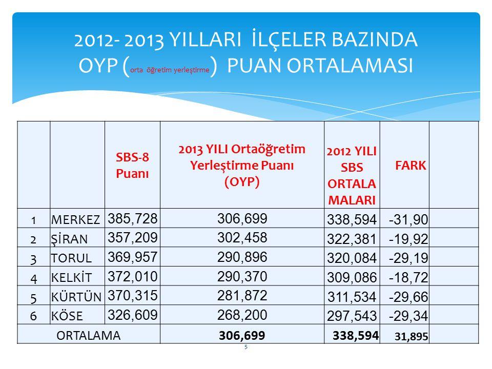 2013 YILI Ortaöğretim Yerleştirme Puanı (OYP)