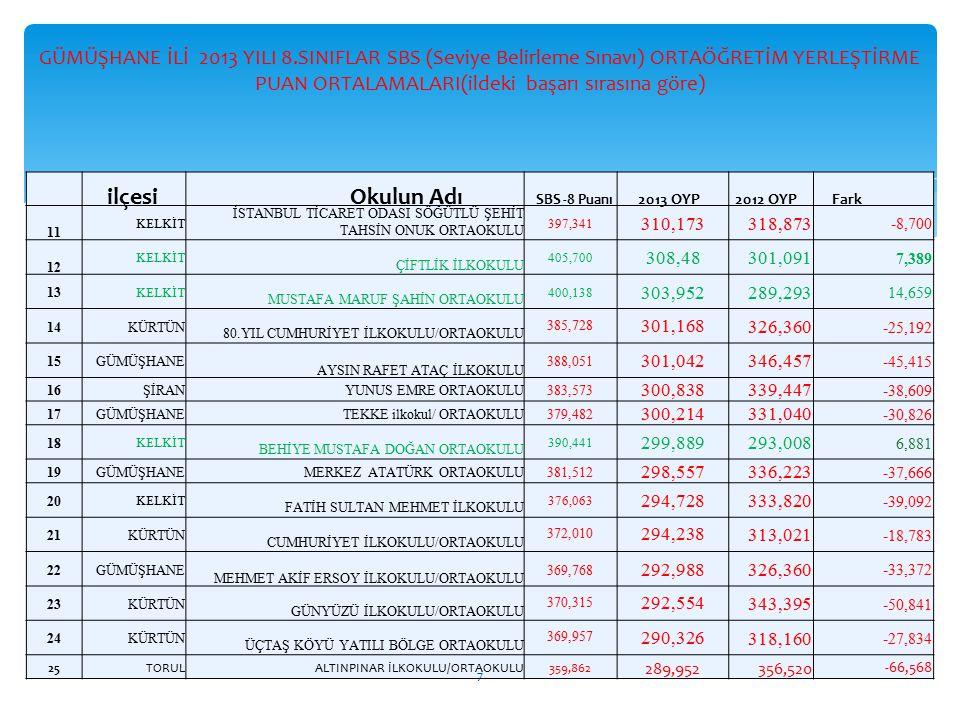 GÜMÜŞHANE İLİ 2013 YILI 8.SINIFLAR SBS (Seviye Belirleme Sınavı) ORTAÖĞRETİM YERLEŞTİRME PUAN ORTALAMALARI(ildeki başarı sırasına göre) ilçesi Okulun Adı SBS -8 Puanı 2013 OYP 2012 OYP Fark