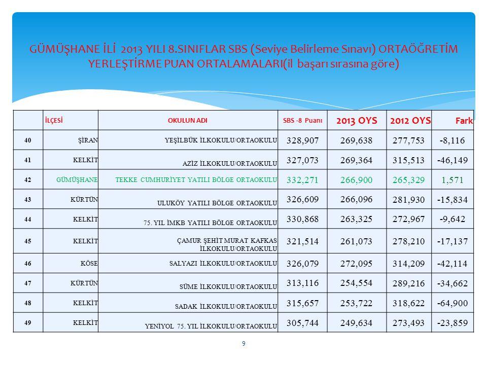 GÜMÜŞHANE İLİ 2013 YILI 8.SINIFLAR SBS (Seviye Belirleme Sınavı) ORTAÖĞRETİM YERLEŞTİRME PUAN ORTALAMALARI(il başarı sırasına göre)