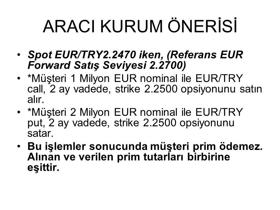 ARACI KURUM ÖNERİSİ Spot EUR/TRY2.2470 iken, (Referans EUR Forward Satış Seviyesi 2.2700)