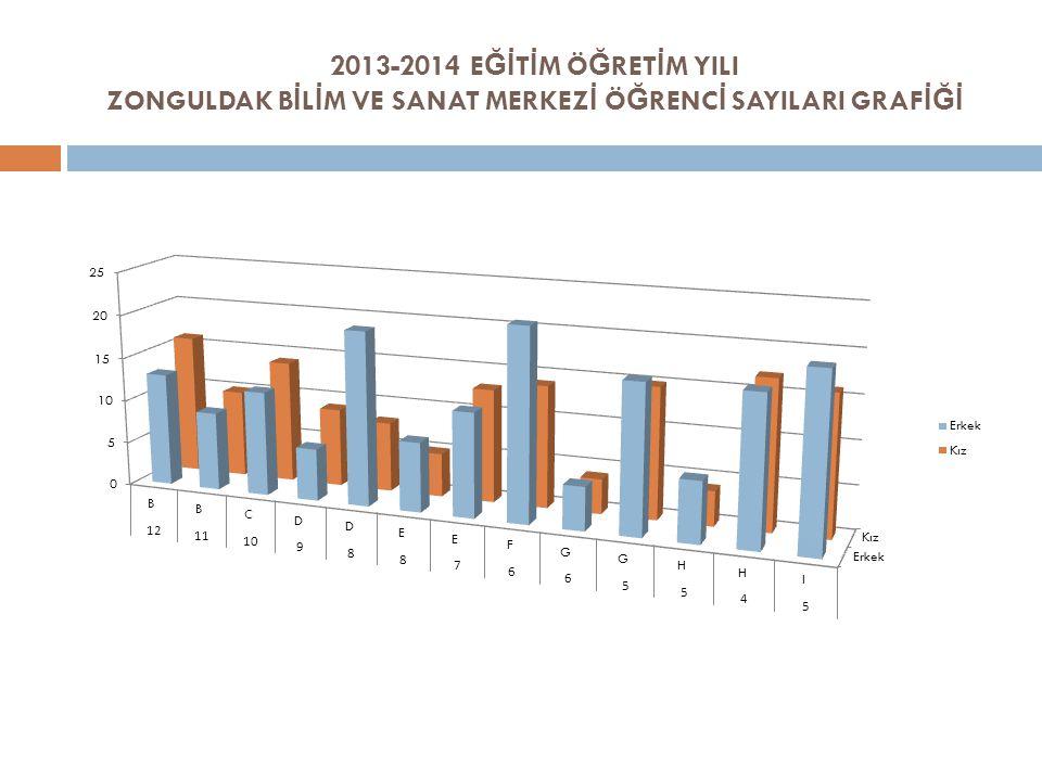 2013-2014 EĞİTİM ÖĞRETİM YILI ZONGULDAK BİLİM VE SANAT MERKEZİ ÖĞRENCİ SAYILARI GRAFİĞİ