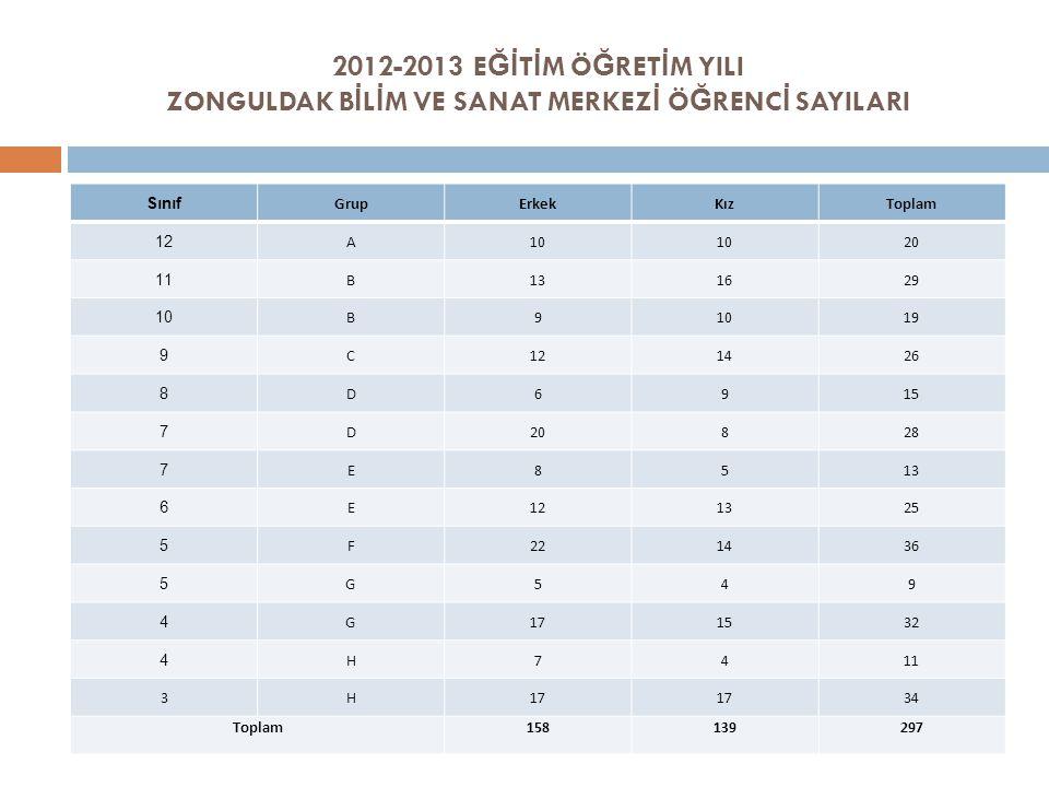 2012-2013 EĞİTİM ÖĞRETİM YILI ZONGULDAK BİLİM VE SANAT MERKEZİ ÖĞRENCİ SAYILARI