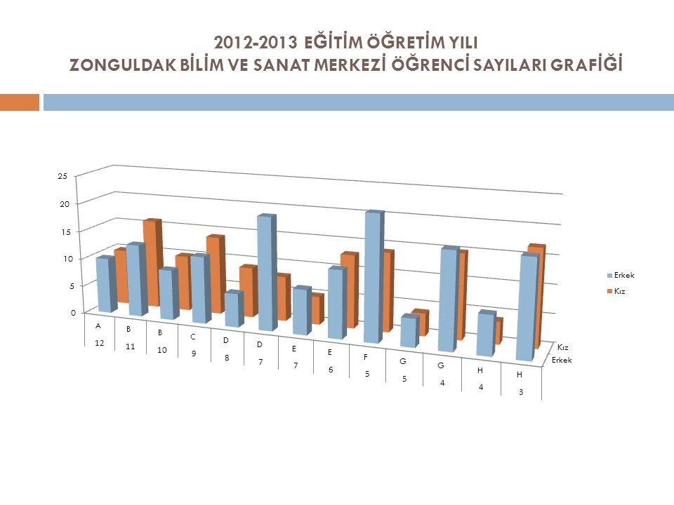 2012-2013 EĞİTİM ÖĞRETİM YILI ZONGULDAK BİLİM VE SANAT MERKEZİ ÖĞRENCİ SAYILARI GRAFİĞİ