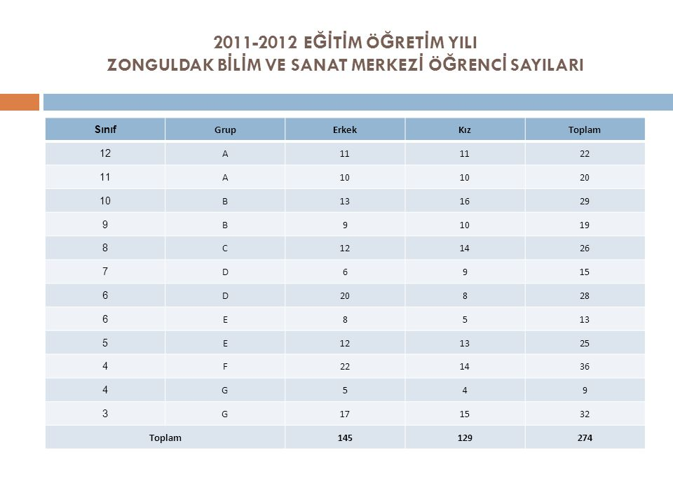 2011-2012 EĞİTİM ÖĞRETİM YILI ZONGULDAK BİLİM VE SANAT MERKEZİ ÖĞRENCİ SAYILARI
