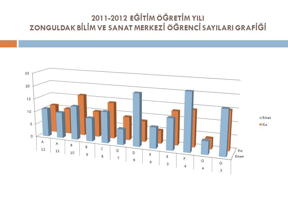 2011-2012 EĞİTİM ÖĞRETİM YILI ZONGULDAK BİLİM VE SANAT MERKEZİ ÖĞRENCİ SAYILARI GRAFİĞİ
