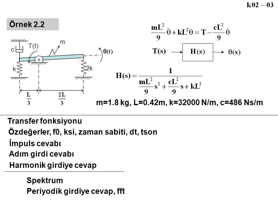 Örnek 2.2 m=1.8 kg, L=0.42m, k=32000 N/m, c=486 Ns/m. Transfer fonksiyonu. Özdeğerler, f0, ksi, zaman sabiti, dt, tson.