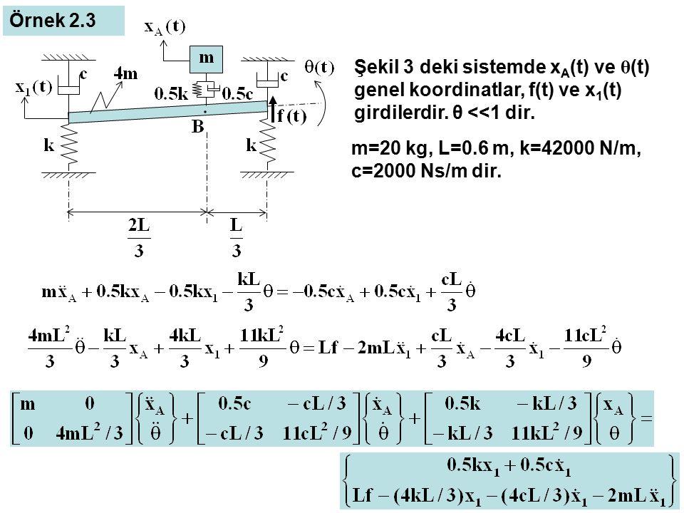 Örnek 2.3 Şekil 3 deki sistemde xA(t) ve θ(t) genel koordinatlar, f(t) ve x1(t) girdilerdir. θ <<1 dir.