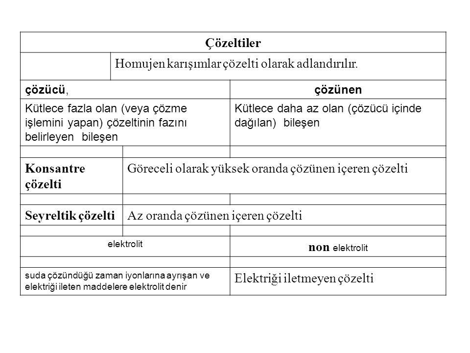 Homujen karışımlar çözelti olarak adlandırılır.