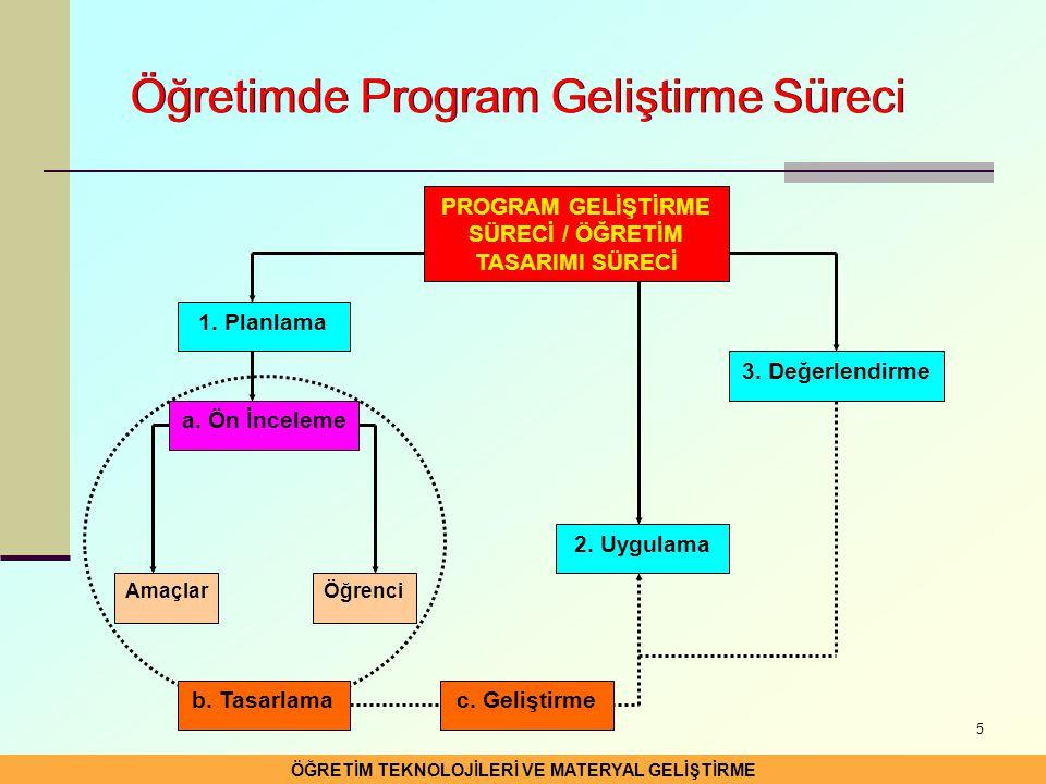 Öğretimde Program Geliştirme Süreci