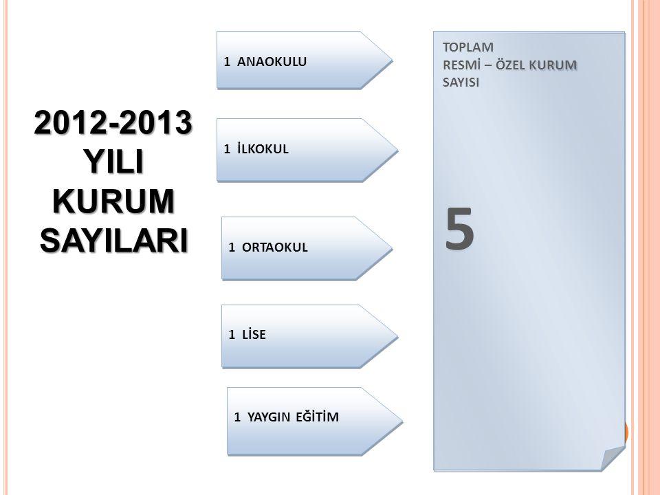 5 2012-2013 YILI KURUM SAYILARI 1 ANAOKULU TOPLAM
