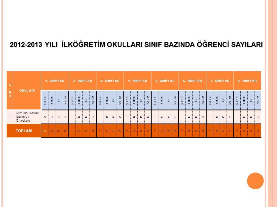 2012-2013 YILI İLKÖĞRETİM OKULLARI SINIF BAZINDA ÖĞRENCİ SAYILARI
