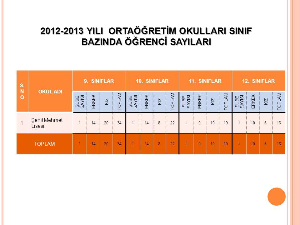 2012-2013 YILI ORTAÖĞRETİM OKULLARI SINIF BAZINDA ÖĞRENCİ SAYILARI