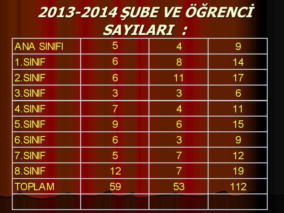 2013-2014 ŞUBE VE ÖĞRENCİ SAYILARI :