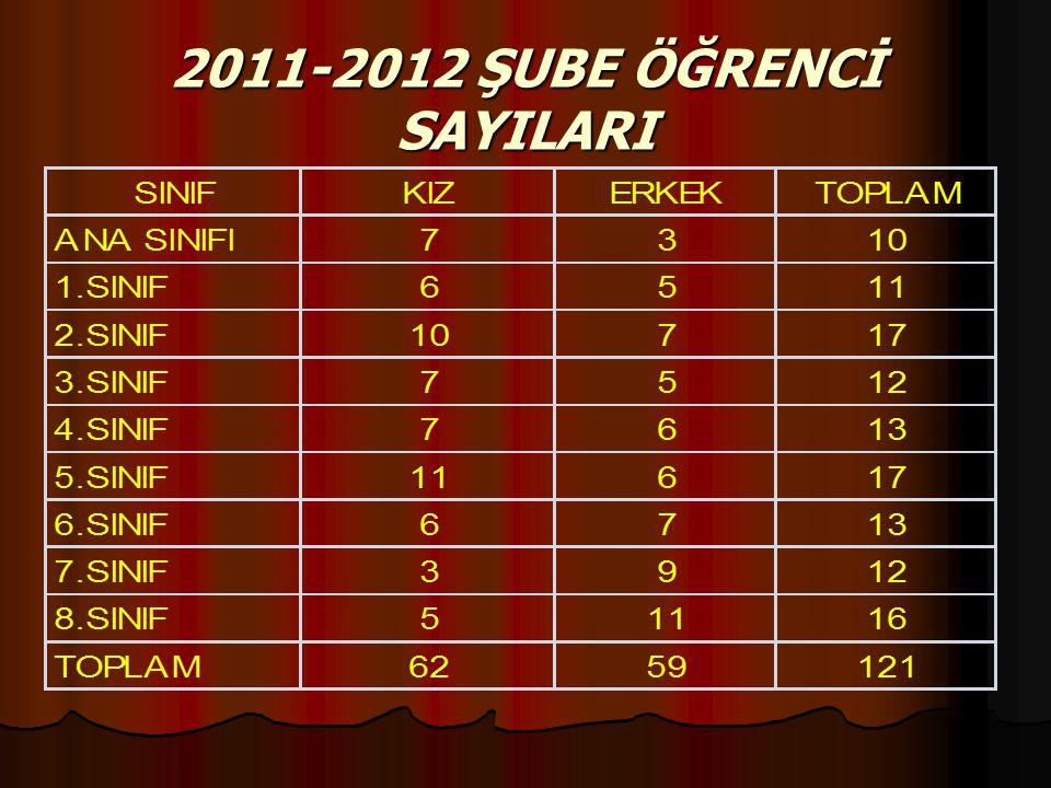 2011-2012 ŞUBE ÖĞRENCİ SAYILARI
