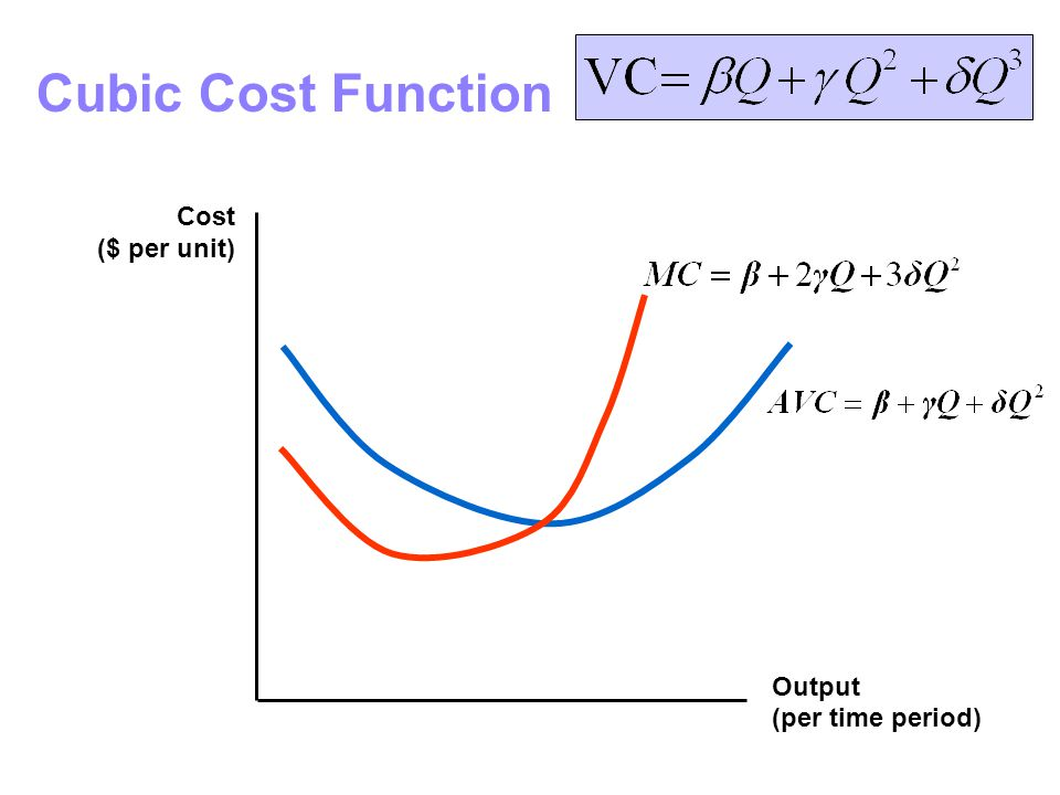 Cubic Cost Function Cost ($ per unit) Output (per time period)