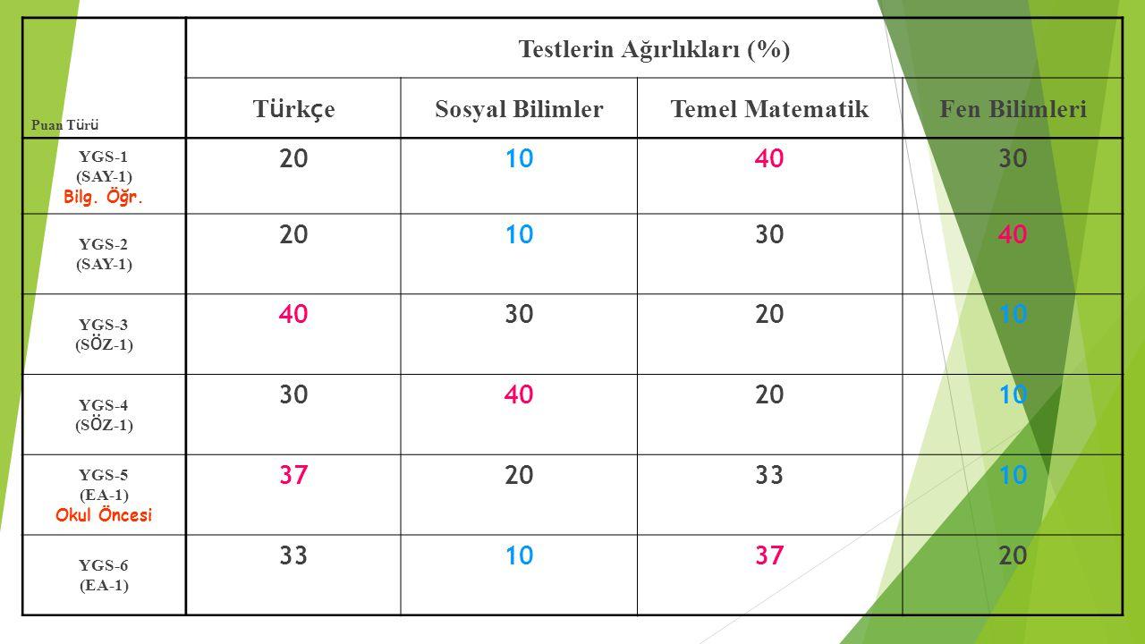 Testlerin Ağırlıkları (%)