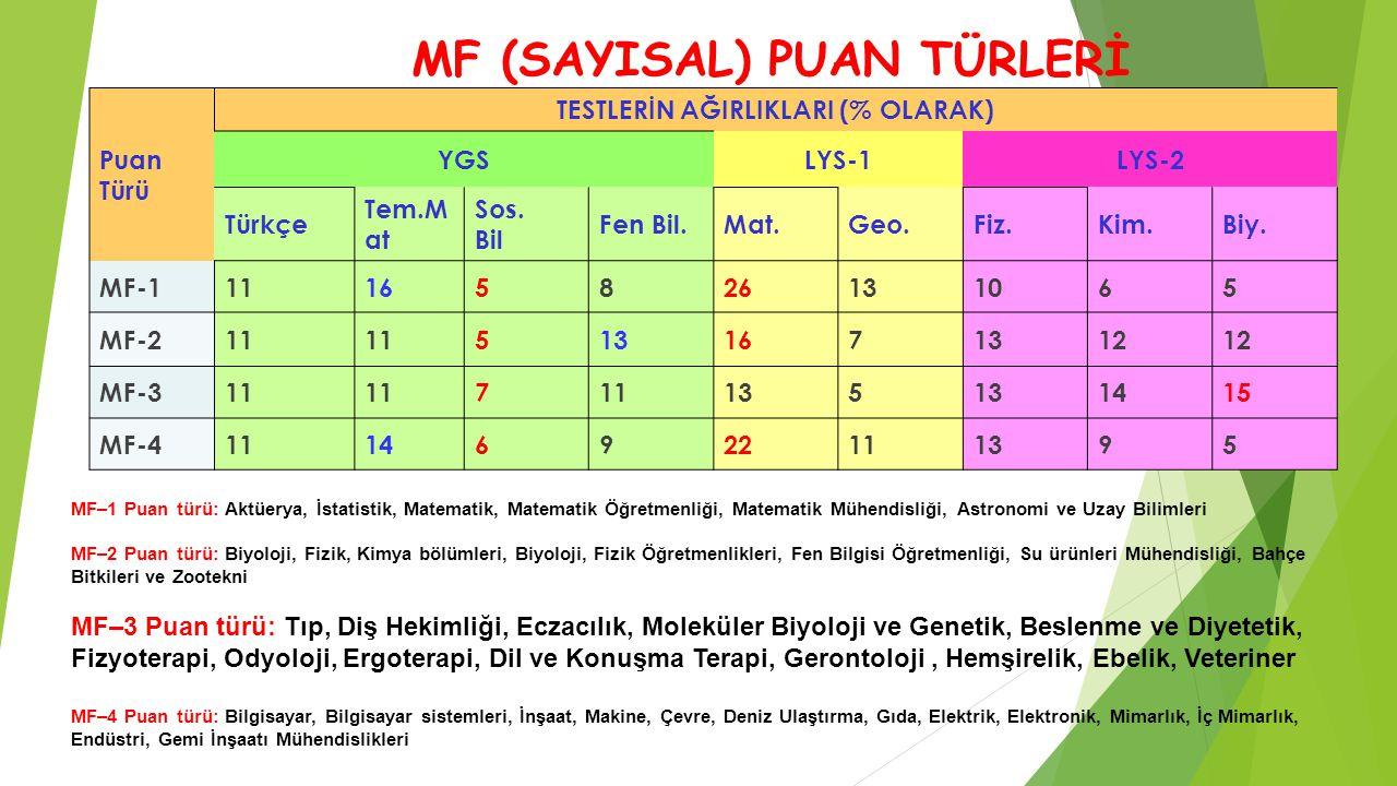MF (SAYISAL) PUAN TÜRLERİ TESTLERİN AĞIRLIKLARI (% OLARAK)