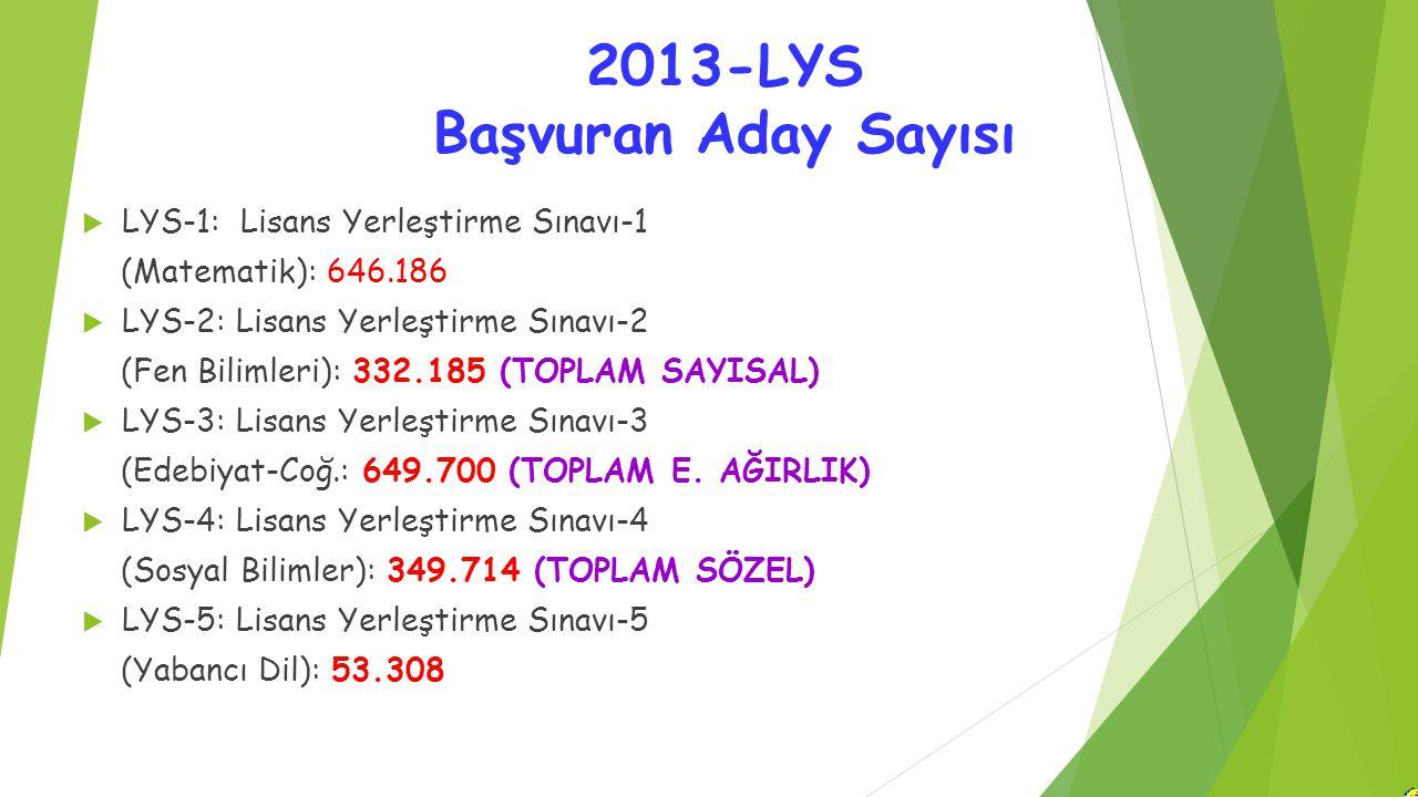 2013-LYS Başvuran Aday Sayısı