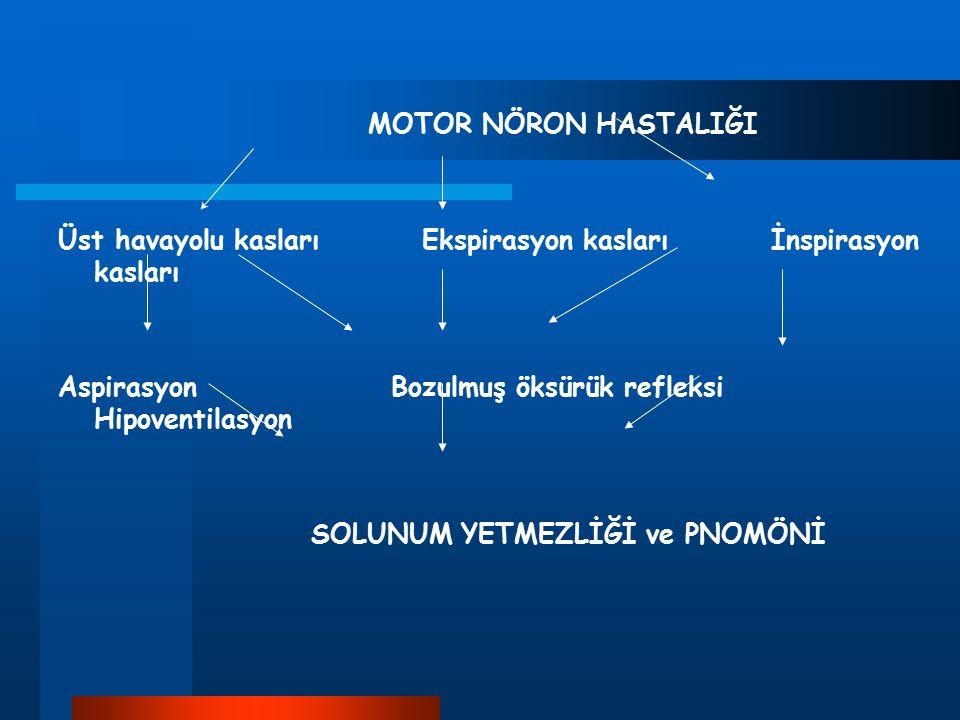 MOTOR NÖRON HASTALIĞI Üst havayolu kasları Ekspirasyon kasları İnspirasyon kasları.
