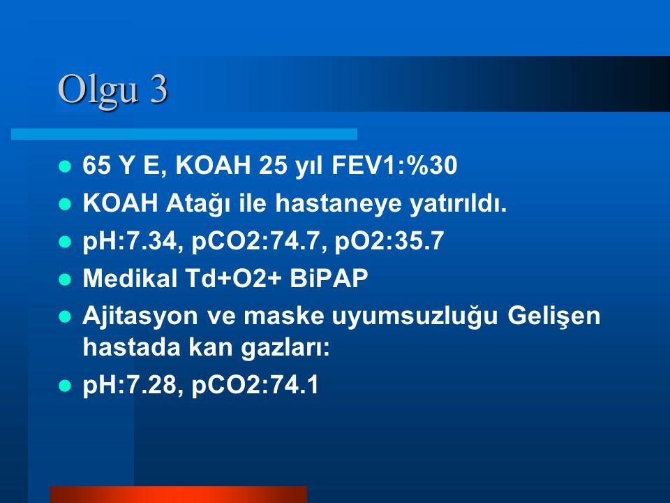 Olgu 3 65 Y E, KOAH 25 yıl FEV1:%30. KOAH Atağı ile hastaneye yatırıldı. pH:7.34, pCO2:74.7, pO2:35.7.