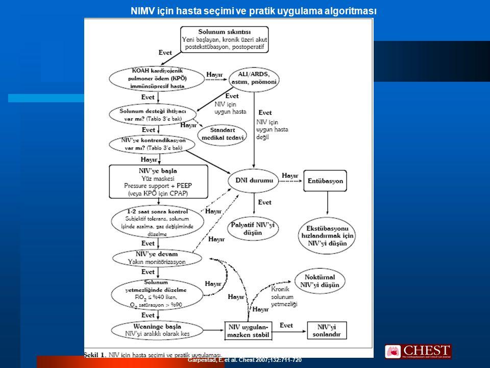 NIMV için hasta seçimi ve pratik uygulama algoritması