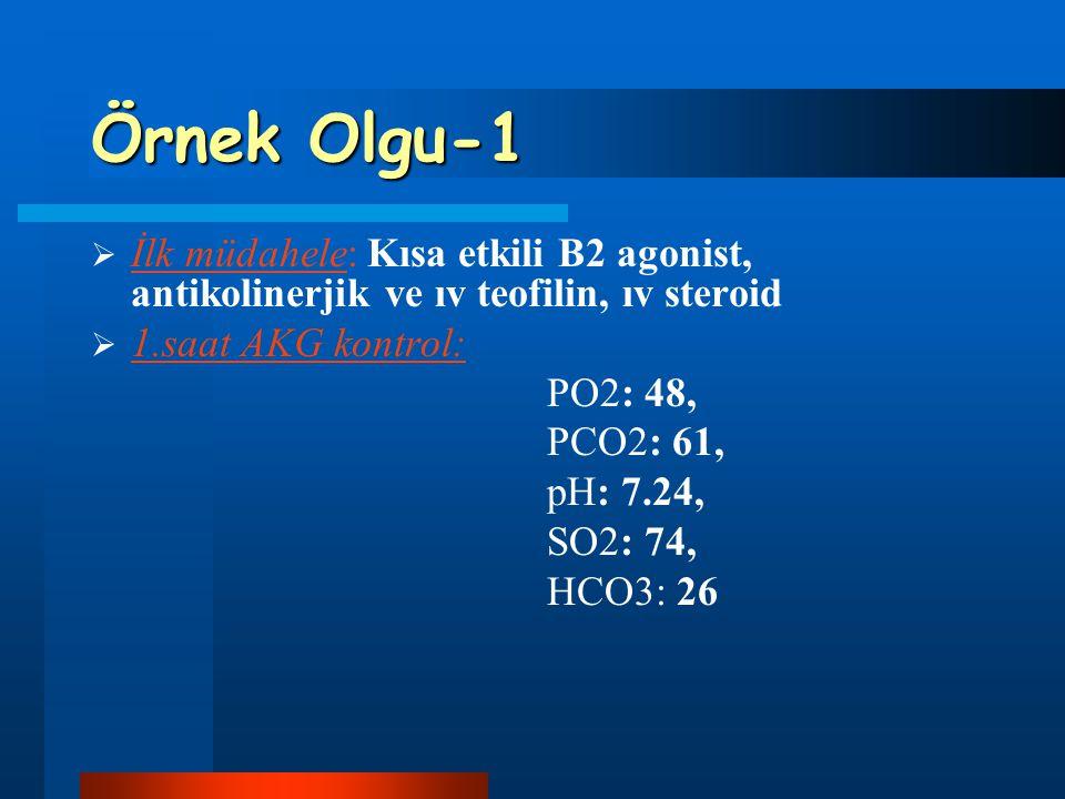 Örnek Olgu-1 İlk müdahele: Kısa etkili B2 agonist, antikolinerjik ve ıv teofilin, ıv steroid. 1.saat AKG kontrol: