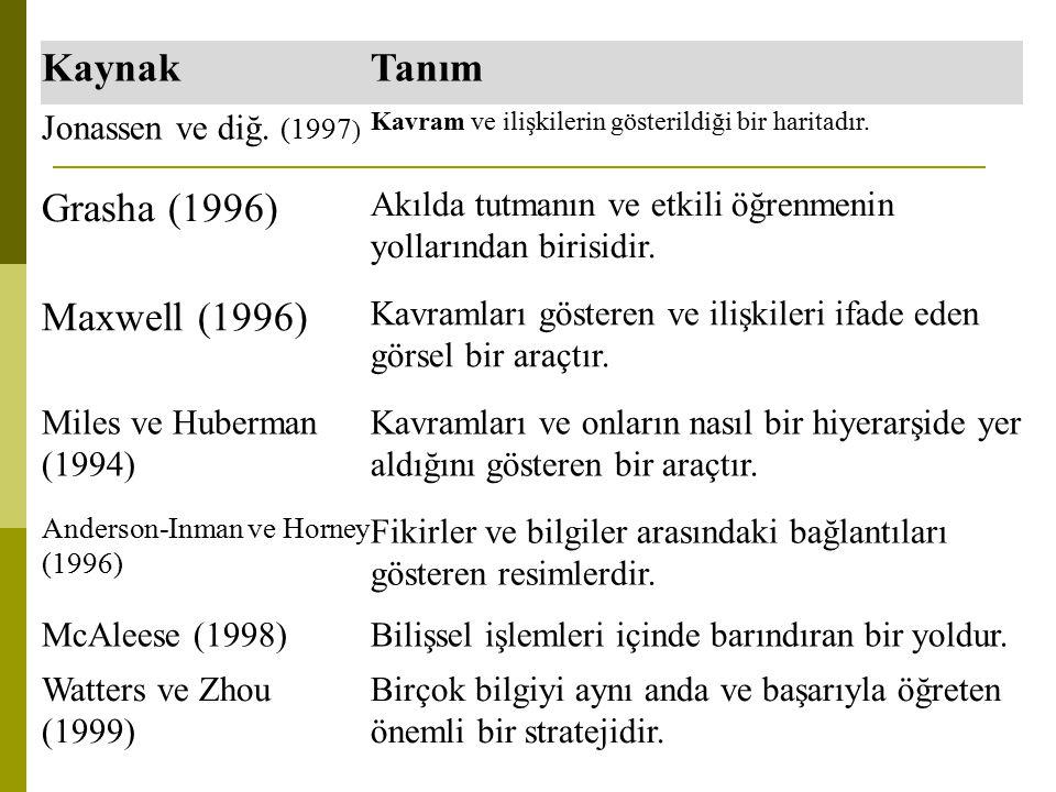 Kaynak Tanım Grasha (1996) Maxwell (1996) Jonassen ve diğ. (1997)