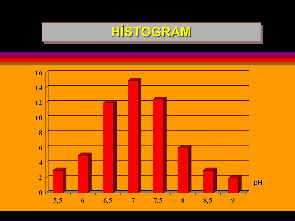 HİSTOGRAM pH