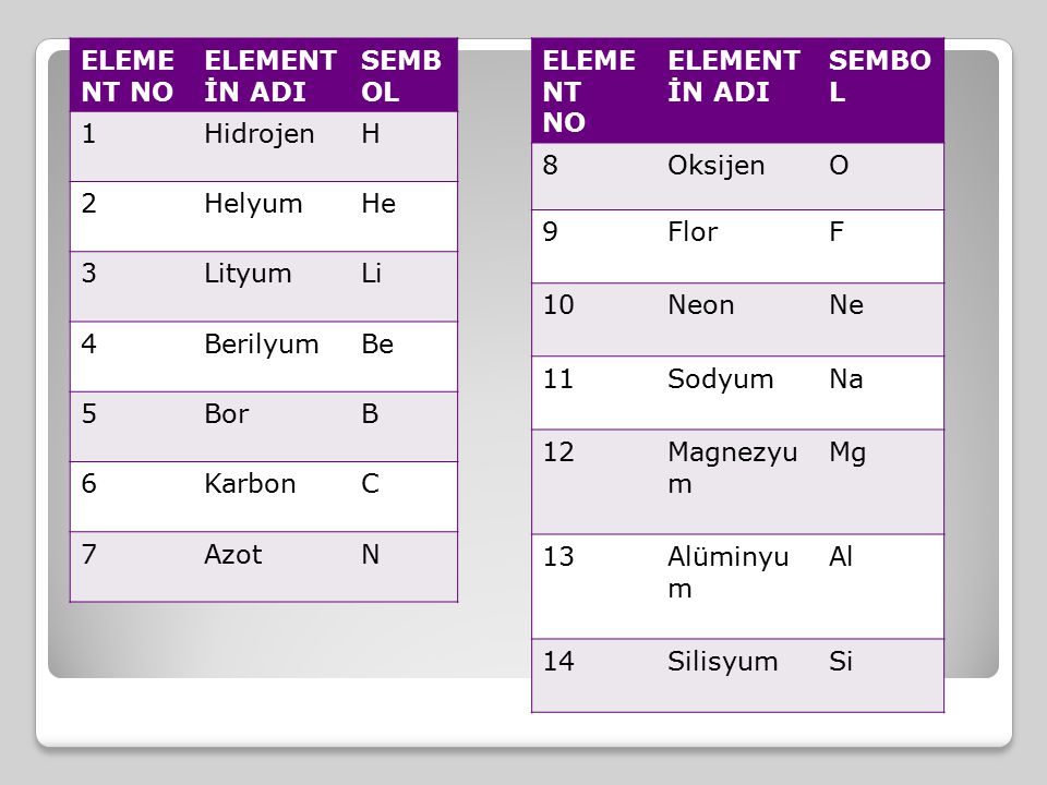 ELEMENT NO ELEMENTİN ADI. SEMBOL. 1. Hidrojen. H. 2. Helyum. He. 3. Lityum. Li. 4. Berilyum.
