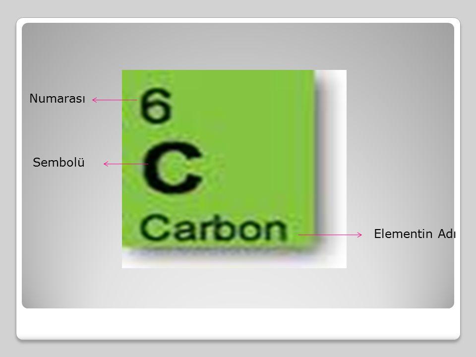 Numarası Sembolü Elementin Adı
