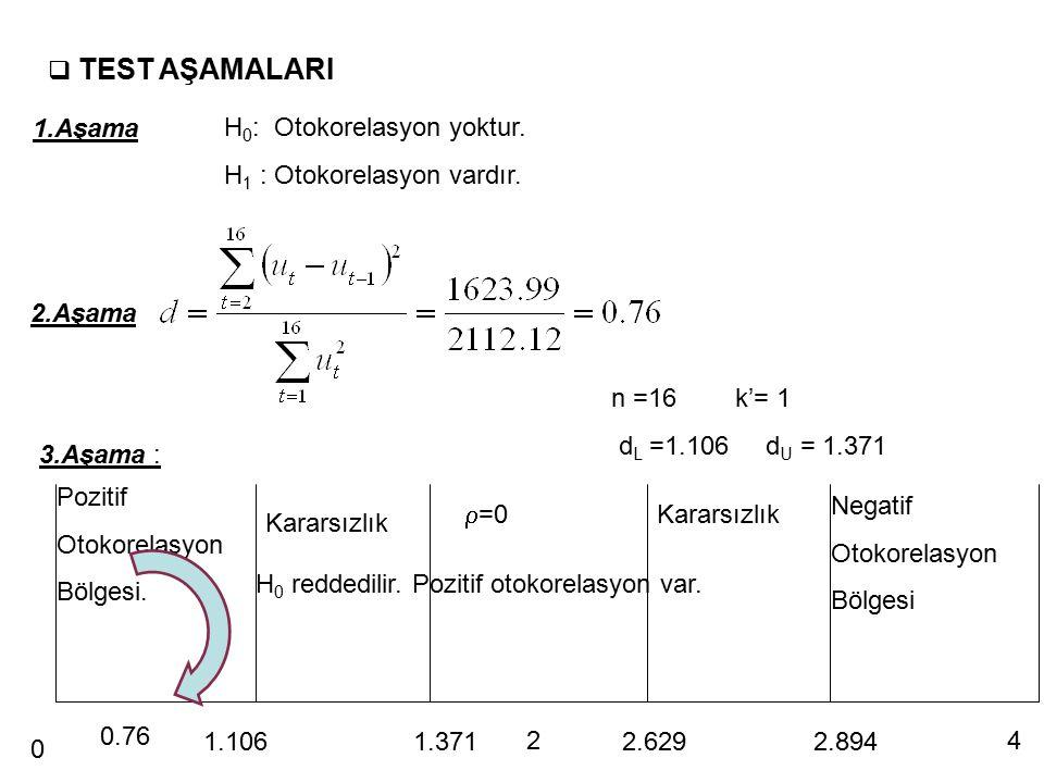 TEST AŞAMALARI 1.Aşama. H0: Otokorelasyon yoktur. H1 : Otokorelasyon vardır. 2.Aşama. n =16 k'= 1.