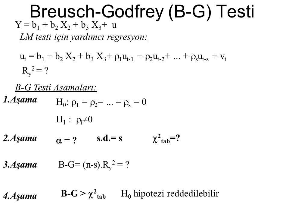 Breusch-Godfrey (B-G) Testi