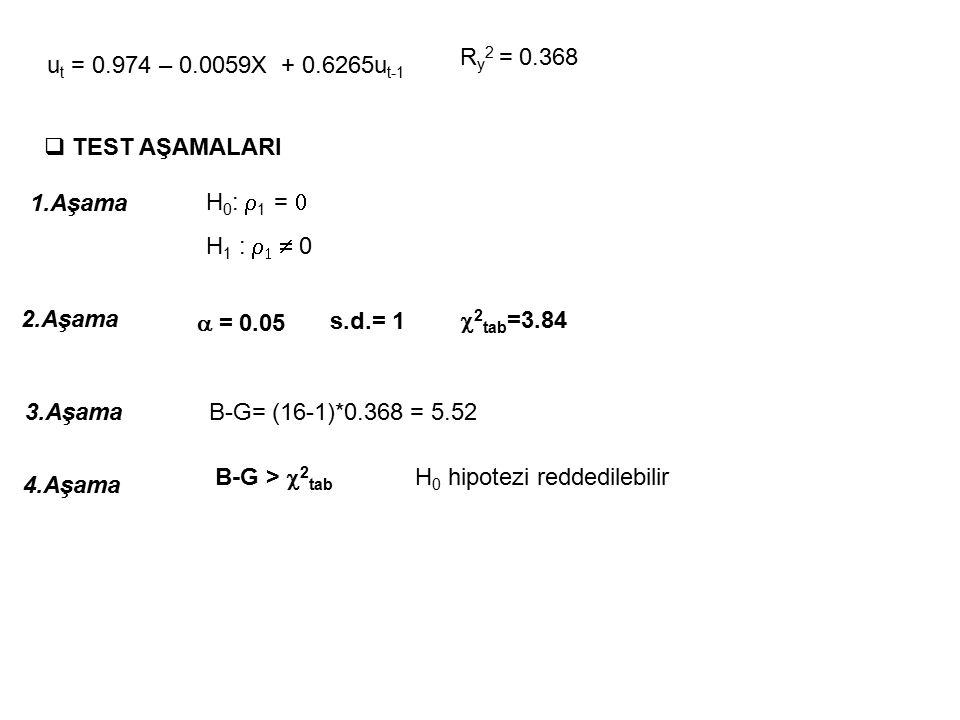 Ry2 = 0.368 ut = 0.974 – 0.0059X + 0.6265ut-1. TEST AŞAMALARI. 1.Aşama. H0: r1 = 0. H1 : r1  0.