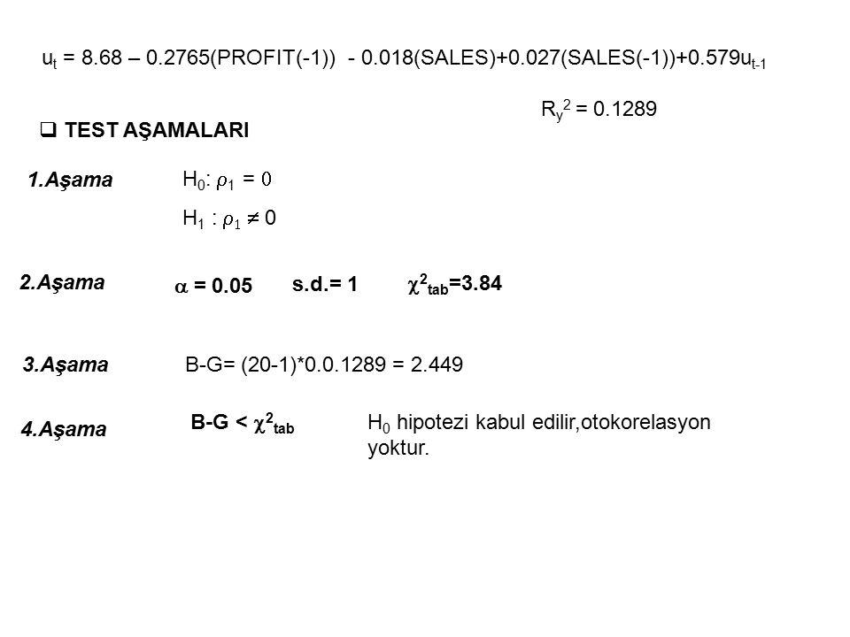 ut = 8. 68 – 0. 2765(PROFIT(-1)) - 0. 018(SALES)+0. 027(SALES(-1))+0