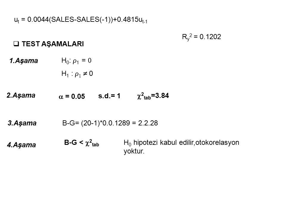 ut = 0.0044(SALES-SALES(-1))+0.4815ut-1