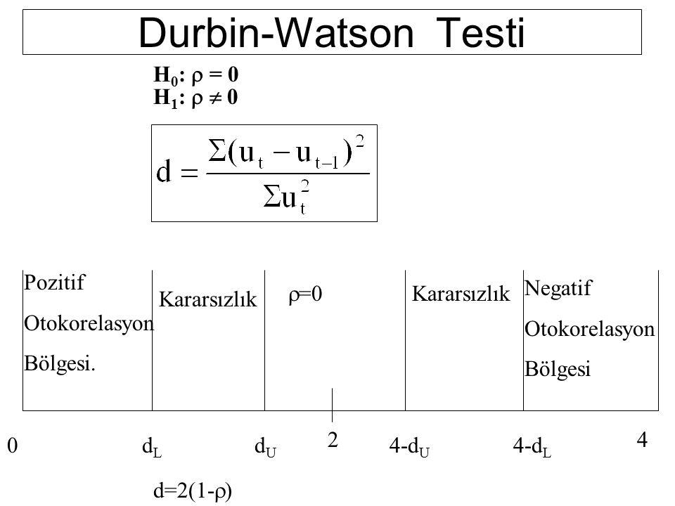 Durbin-Watson Testi H0: r = 0 H1: r  0 Pozitif Otokorelasyon Bölgesi.