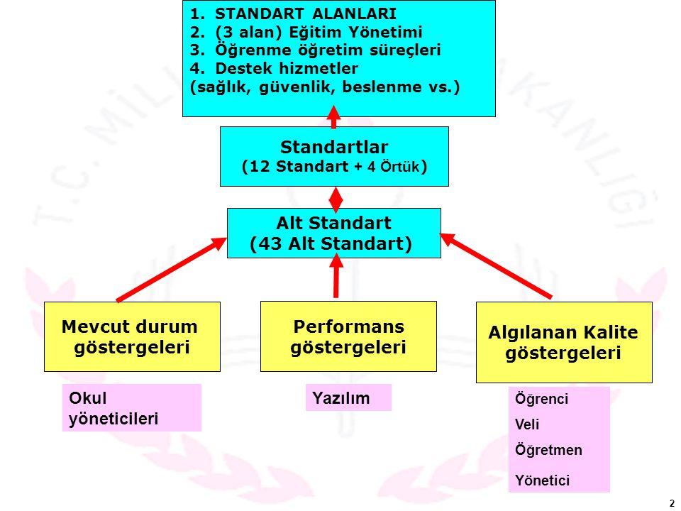 Standartlar Alt Standart (43 Alt Standart) Performans göstergeleri
