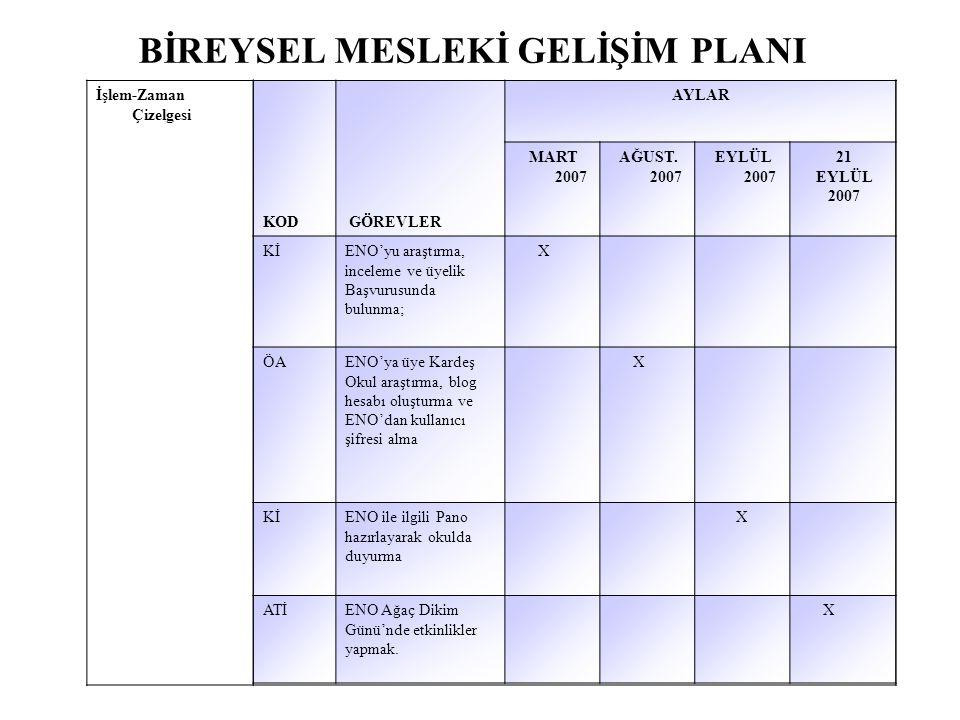 BİREYSEL MESLEKİ GELİŞİM PLANI