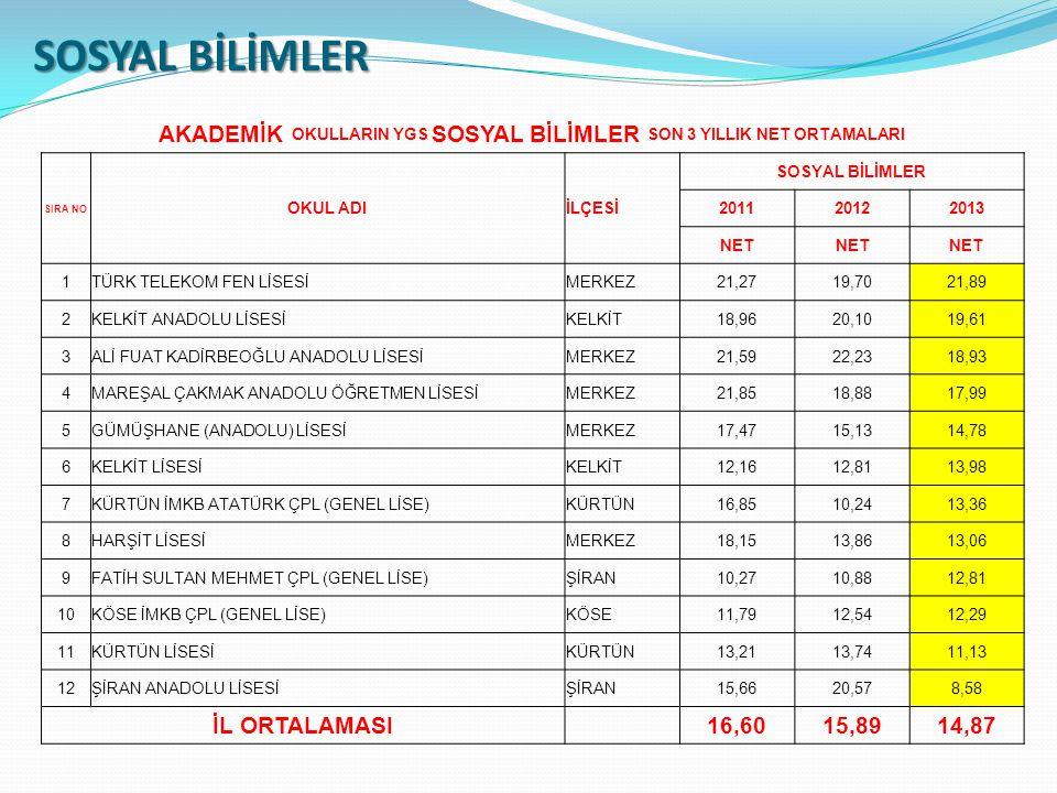 AKADEMİK OKULLARIN YGS SOSYAL BİLİMLER SON 3 YILLIK NET ORTAMALARI