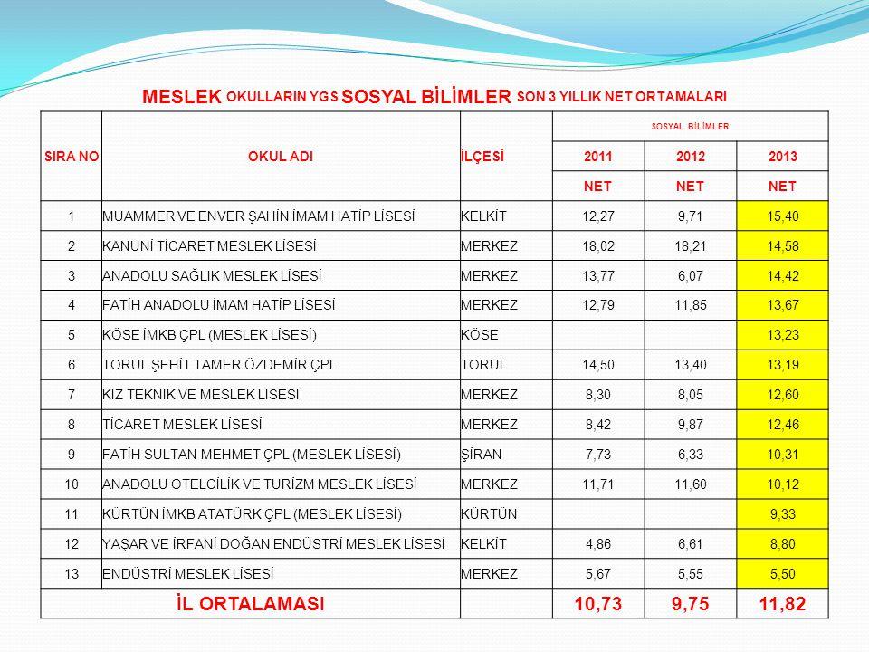 MESLEK OKULLARIN YGS SOSYAL BİLİMLER SON 3 YILLIK NET ORTAMALARI