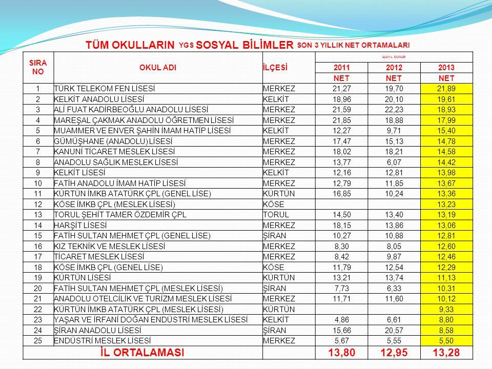 TÜM OKULLARIN YGS SOSYAL BİLİMLER SON 3 YILLIK NET ORTAMALARI