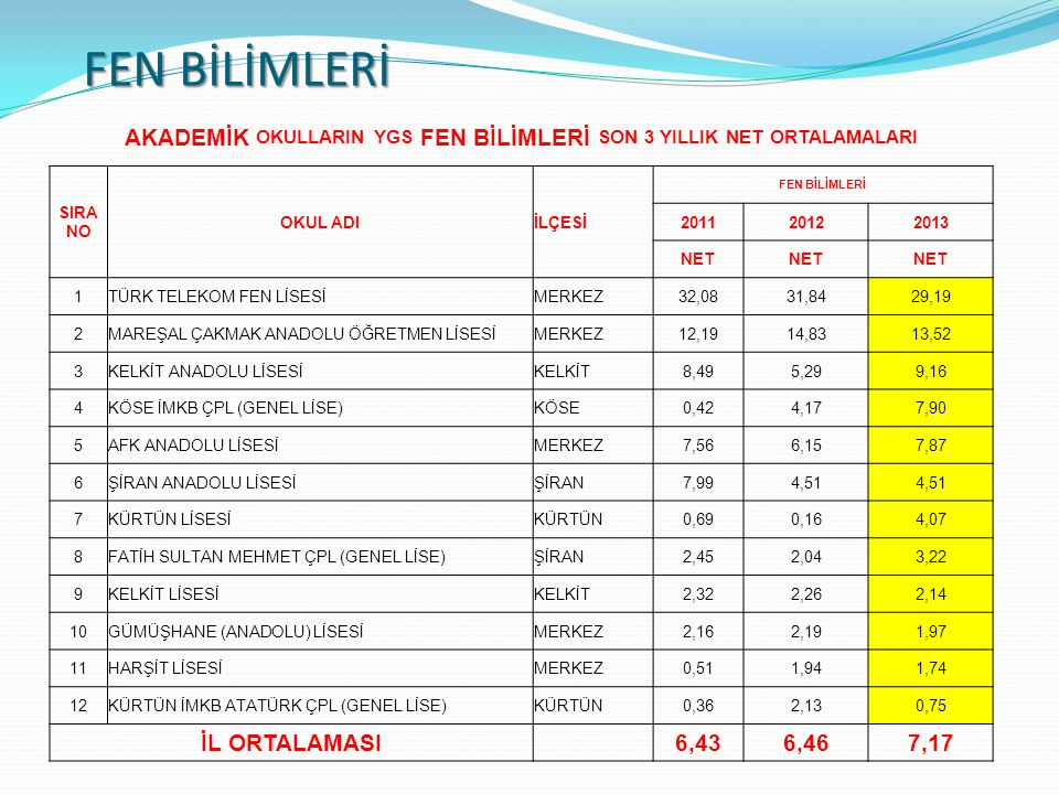 AKADEMİK OKULLARIN YGS FEN BİLİMLERİ SON 3 YILLIK NET ORTALAMALARI