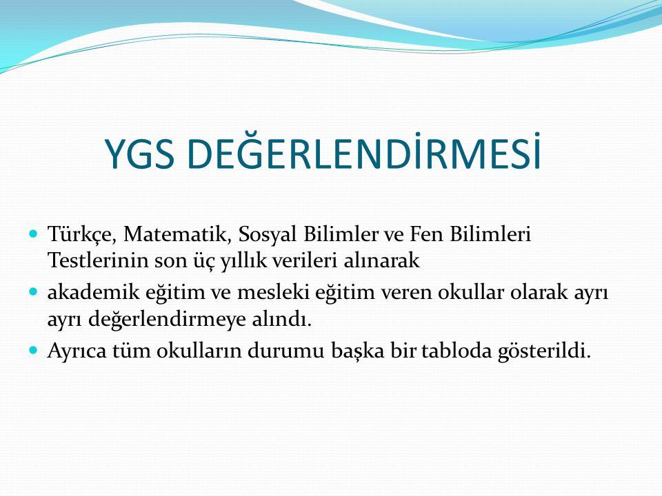 YGS DEĞERLENDİRMESİ Türkçe, Matematik, Sosyal Bilimler ve Fen Bilimleri Testlerinin son üç yıllık verileri alınarak.