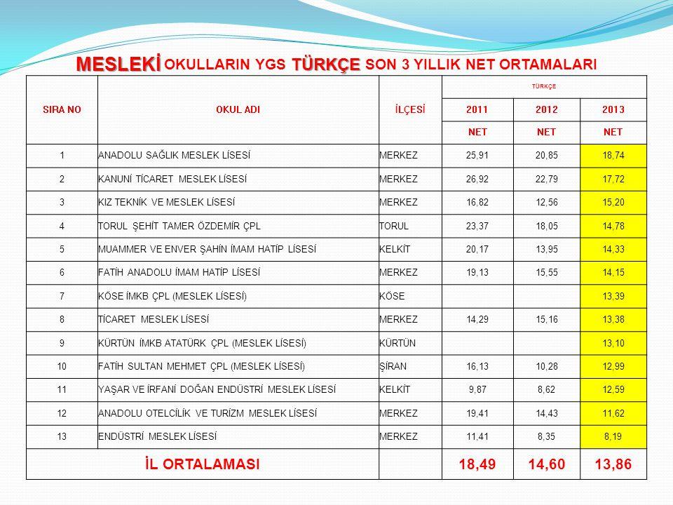 MESLEKİ OKULLARIN YGS TÜRKÇE SON 3 YILLIK NET ORTAMALARI