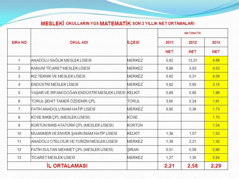 MESLEKİ OKULLARIN YGS MATEMATİK SON 3 YILLIK NET ORTAMALARI