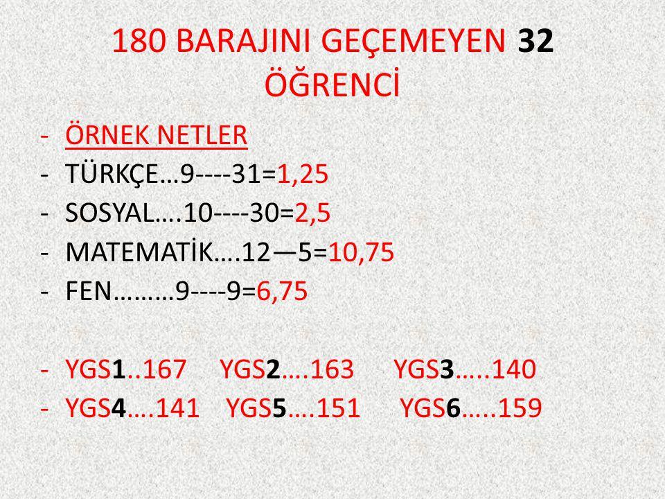 180 BARAJINI GEÇEMEYEN 32 ÖĞRENCİ