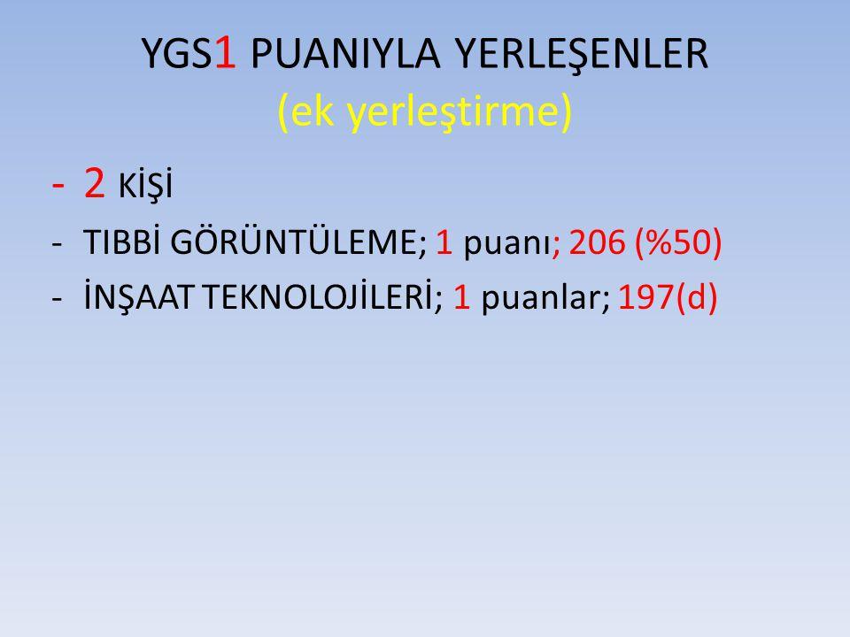 YGS1 PUANIYLA YERLEŞENLER (ek yerleştirme)