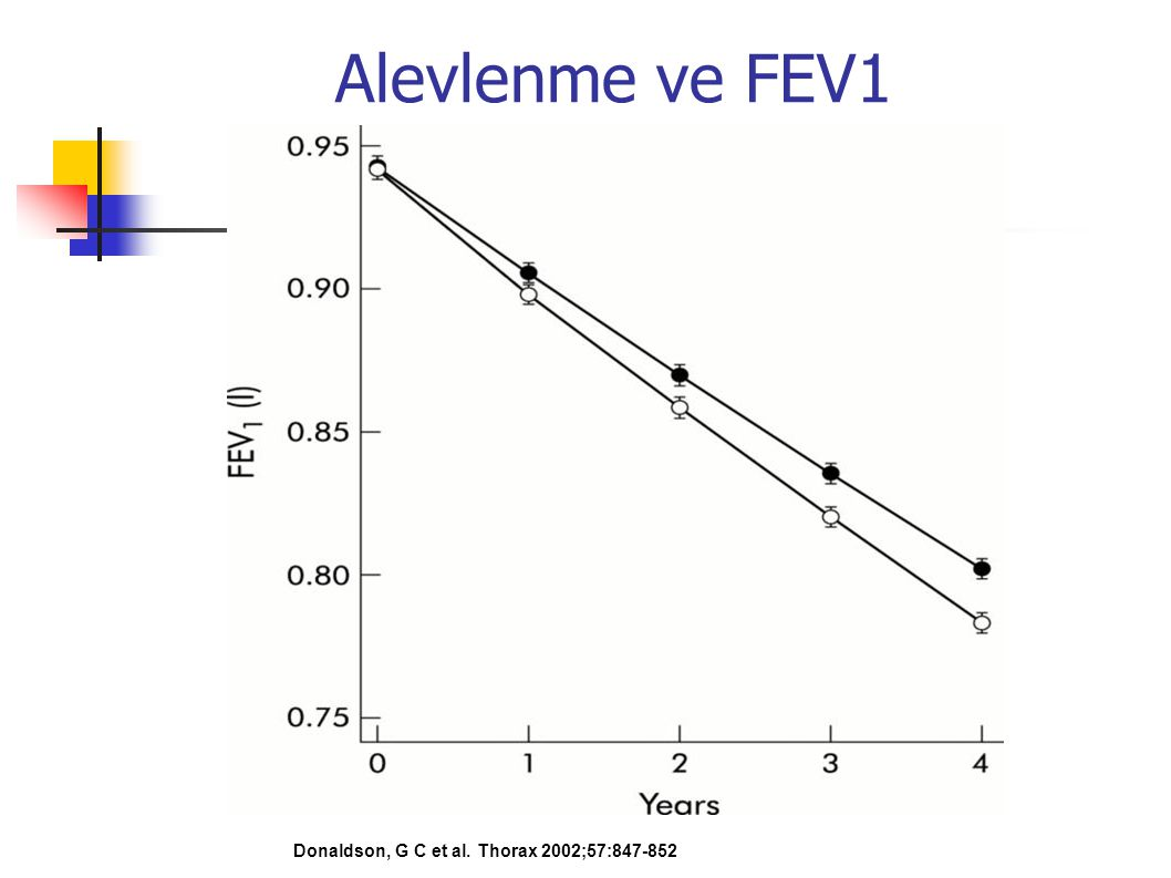 Alevlenme ve FEV1