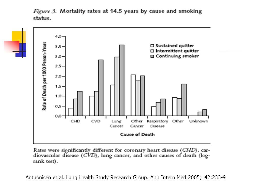 Hafif ve orta KOAH'da ölüm nedenlerine bakıldığında, Akciğer kanseri, KVH, diğer kanserler başta geliyor.