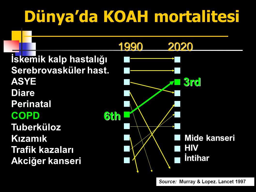 Dünya'da KOAH mortalitesi